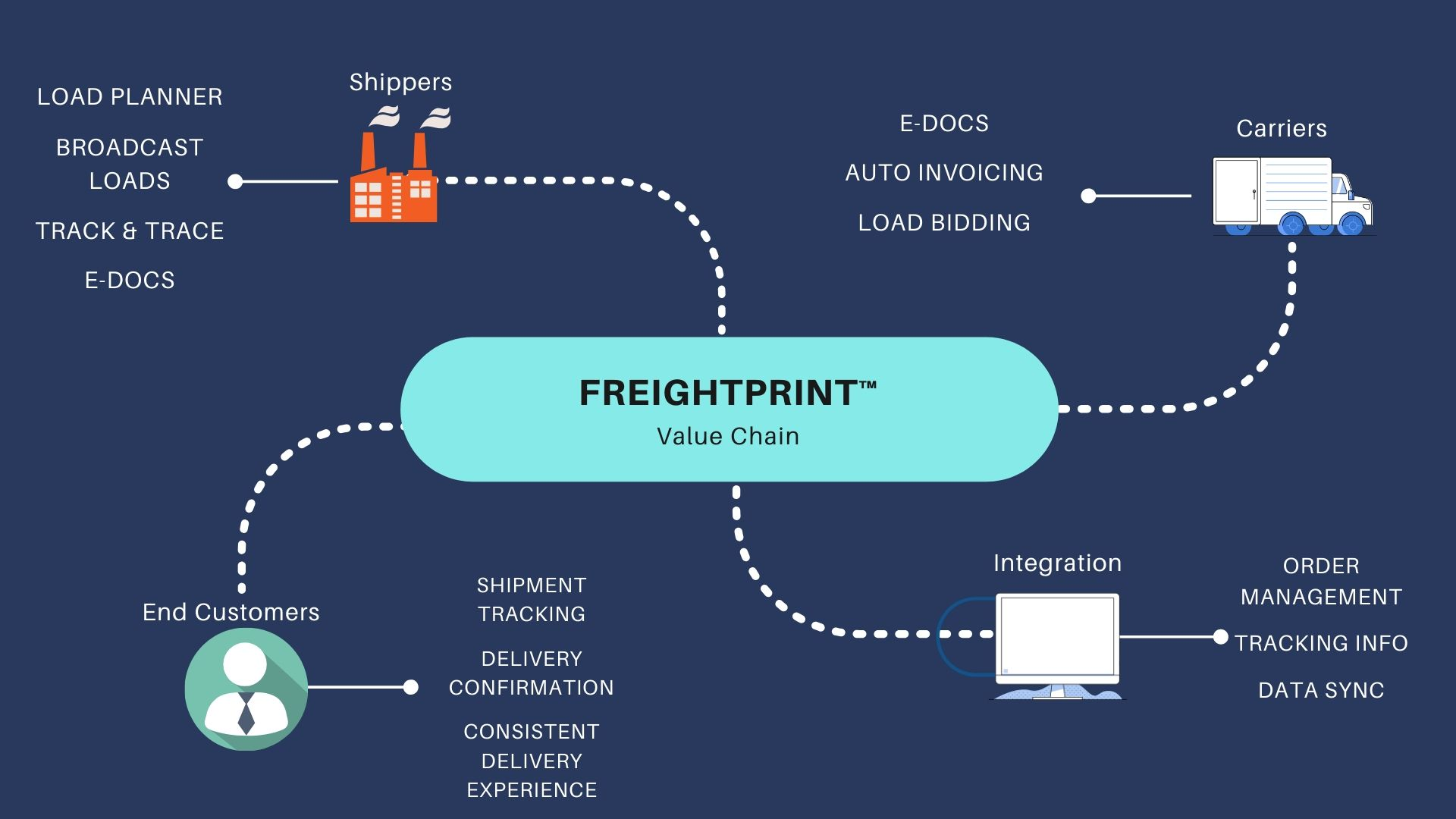 Features and Benefits of FreightPrint